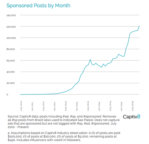 Captiv8_Sponsored Posts by Month