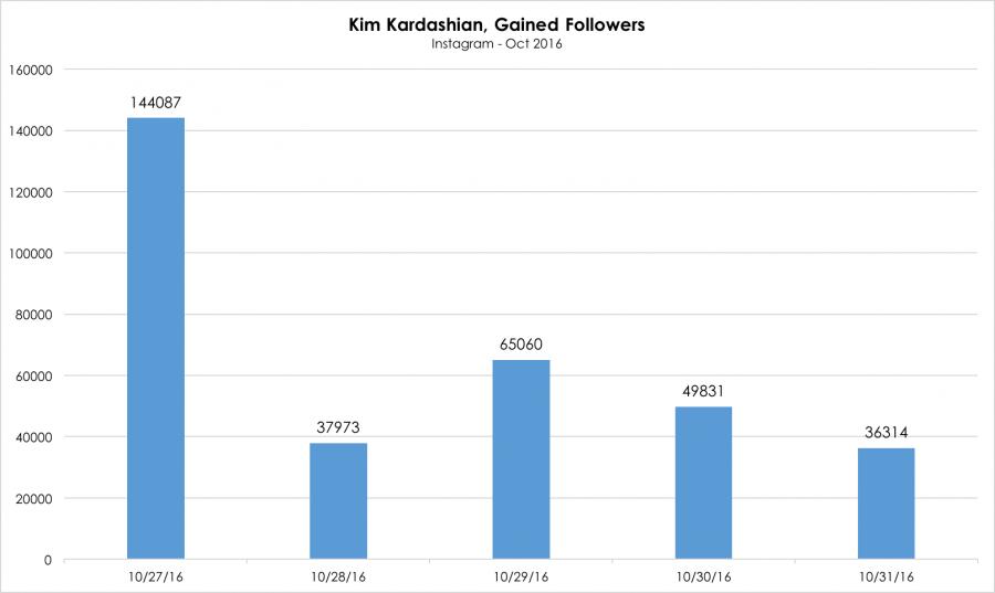 kimk_instagram-follower-growth_11-1-16
