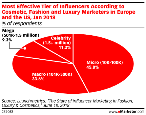 captiv8 influencer marketing brand marketing microinfluencers social influencers