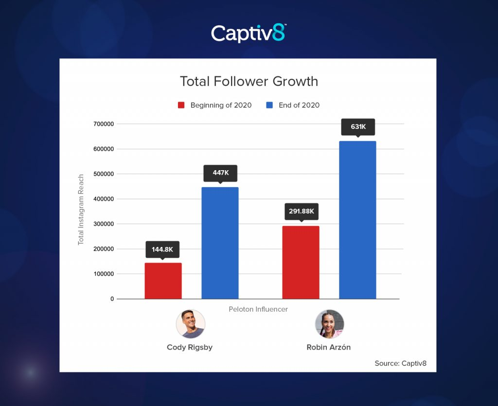Peloton Total Follower Growth