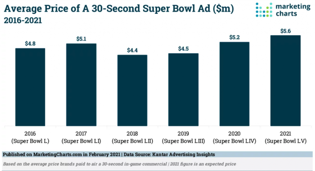 Kantar Super Bowl Average Ad Spend